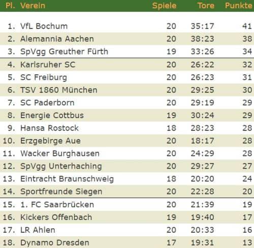 2. Bundesliga Tabelle
