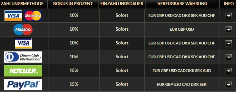 EuroGrand Casino Bonus ohne Einzahlung PayPal