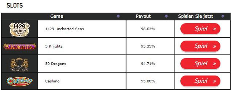 Auszahlungsraten Blue Casino des Redbet