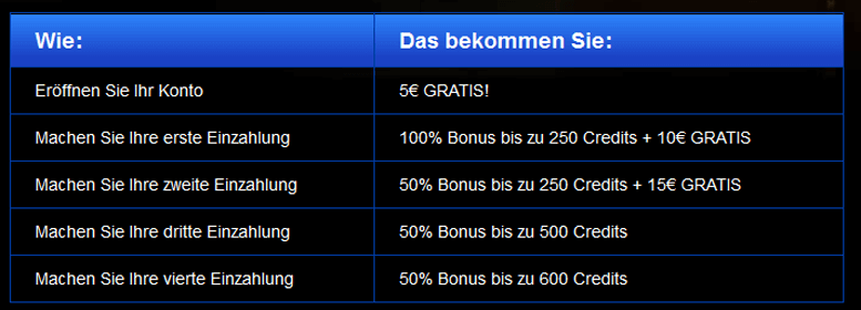 Teilbeträge des All Slots Casino Bonus