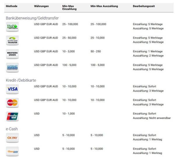 Binary.com: Zahlungsarten im Überblick