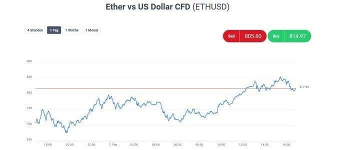 ETH vs USD handeln