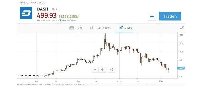 Dash Chart bei eToro