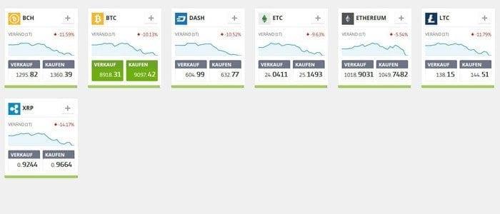 Krypto-Währungen eToro