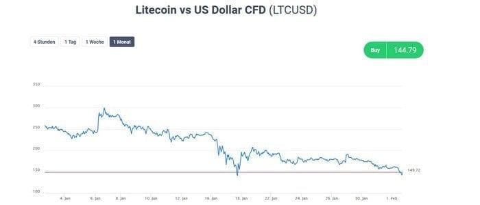 LTC shorten bei Admiral Markets